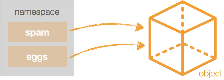 [Python] 네임스페이스 개념 정리